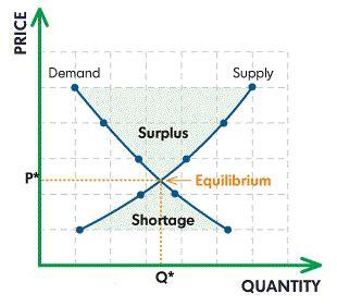 shortage diagram shortage government economics class