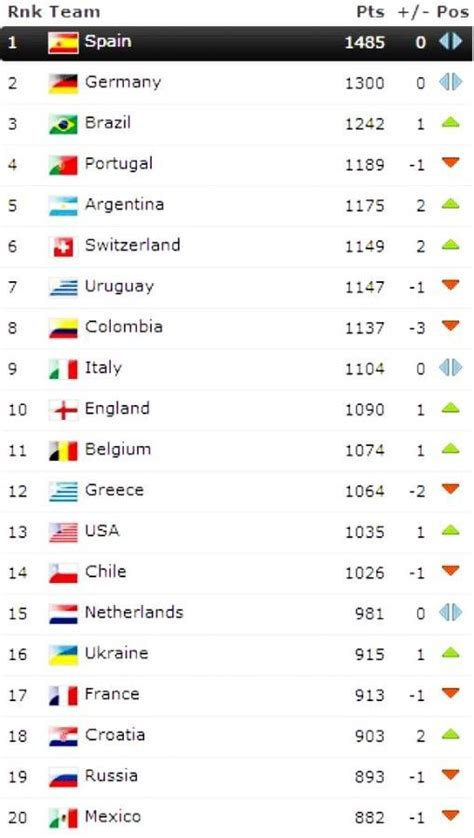 list of world cup fifa world cup 2014 rankings world cup rankings top