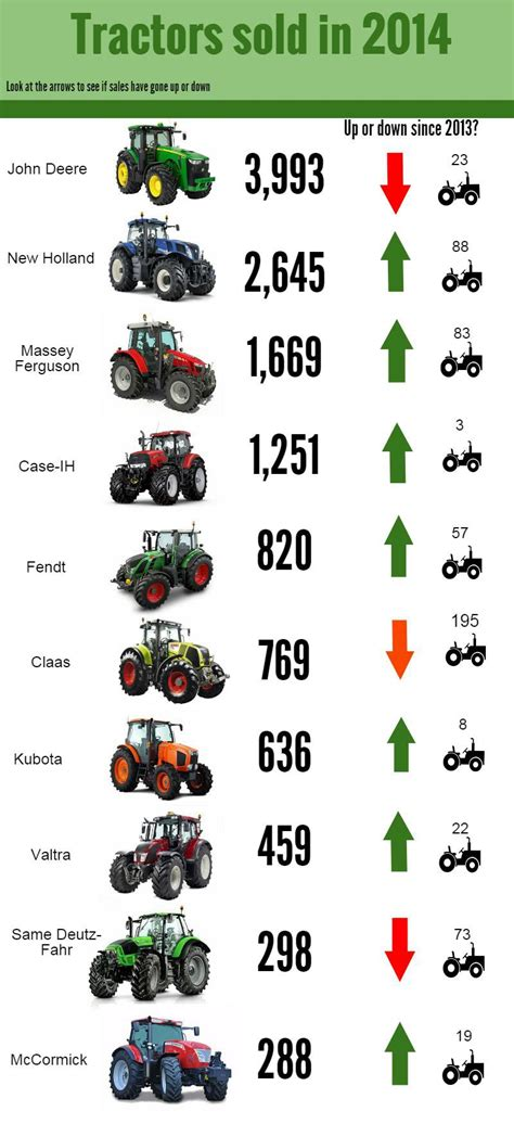 Best Seller All Brands 10 best selling tractor brands in the uk farmers weekly