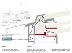 Passive Solar Home Design Checklist lecture manolis house