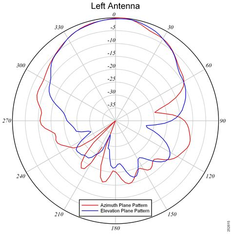 radiation pattern different types antenna cisco aironet 5 ghz mimo 6 dbi patch antenna air