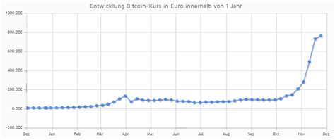bitcoin kurs idr bitcoins euro kurs what is happening to bitcoin in august