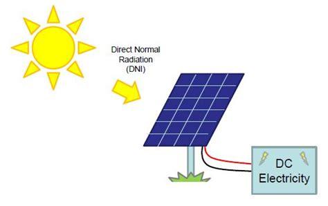 cara membuat powerbank dengan panel surya jual solarcell jual tenaga surya panel surya jual
