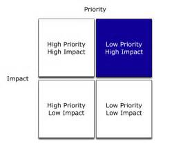 the priority impact matrix and me management 183 the sales