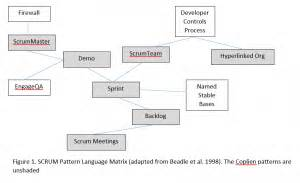 Scrum Pattern Language | why scrum is bigger on the inside than it appears on the