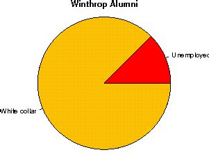 Winthrop Mba Tuition by Winthrop Studentsreview Alumni College