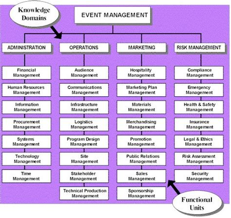 event planning project management template best 25 event logistics ideas only on event