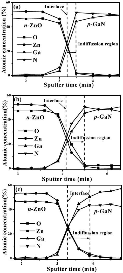 heterojunction diode heterojunction diode equation 28 images schottky diode graphene 28 images understanding