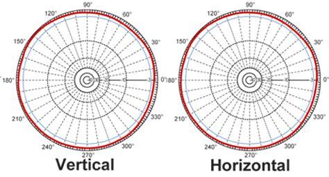 isotropic antenna  rf