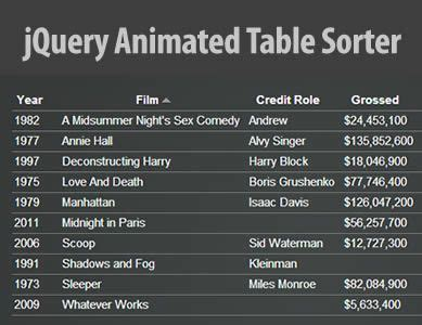 Jquery Table Sorter by The World S Catalog Of Ideas