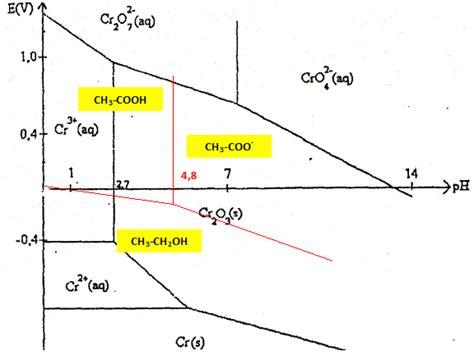 diagramme potentiel ph de l eau oxygénée diagramme e ph dosage de l thanol dans le rhum concours