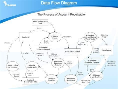 what is flow diagram exle process flow accounting flowcharts cross