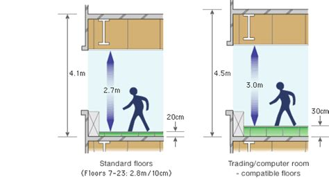 1 floor height in meters specifications ceiling height office leasing in japan