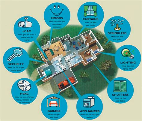 smart home technologies the heart of the connected home senior citizens and baby