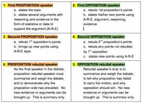 Debate Template by Debate Format Global Youth Debates