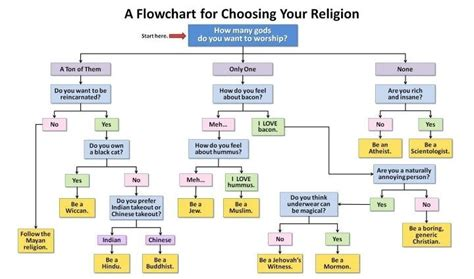religion flowchart the cabbages of doom a flowchart for choosing your religion