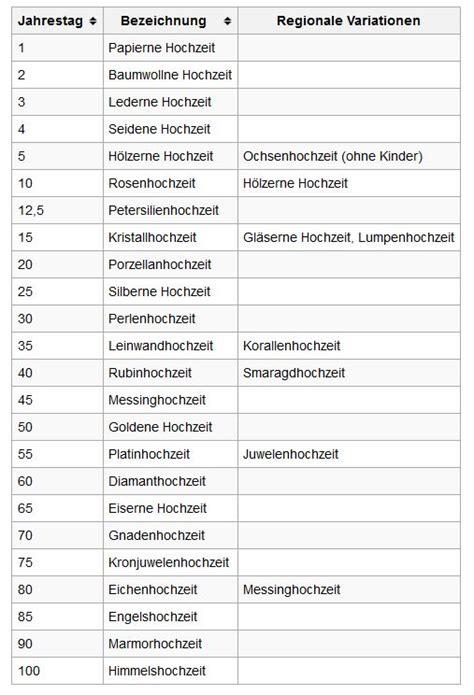 hochzeitstag wiki besondere gottesdienste ev kirche eich