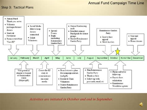 Annual Giving Caign Outline by Annual Caign