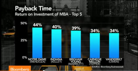 Highest Roi Mba by Which School S Mba Program Has Highest Roi For Chart