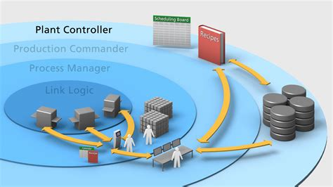 Plant Controller poultry seafood processing automation