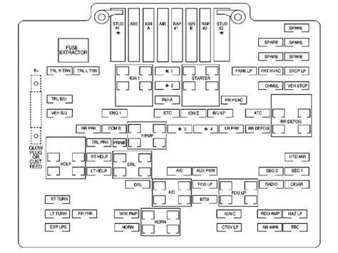 gmc yukon fuse box diagram