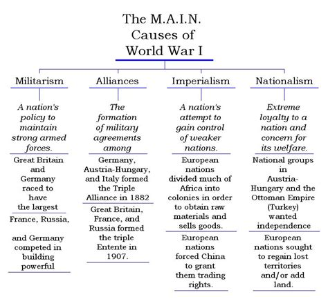 Was Nationalism The Cause Of Ww1 Essay by Why Did Different Countries Get Involved In World War 1