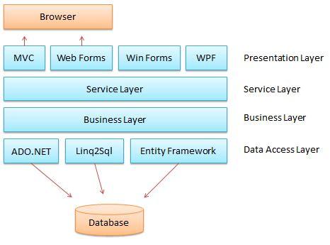 design pattern for net web application net design pattern framework dofactory com