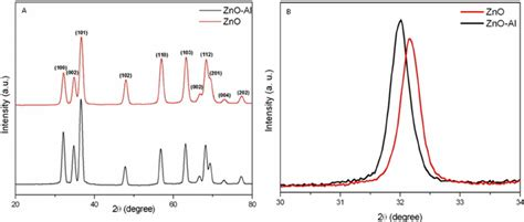 xrd pattern zno nanoparticles a xrd pattern of pure and al doped zno nanoparticles