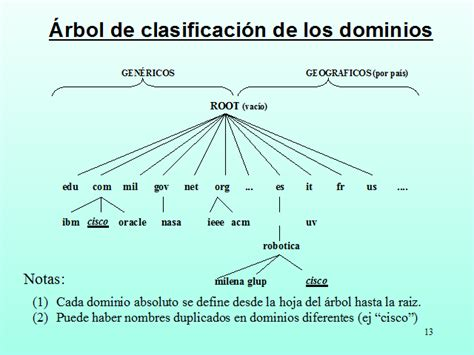 dns domain  system monografiascom