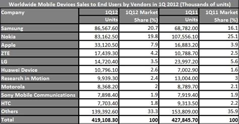 no 1 mobile market gartner q1 2012 mobile phone and smartphone market