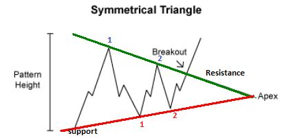 swing time ta the symmetrical triangle chart patterns