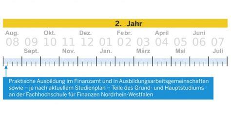 Bewerbung Gehobener Dienst Finanzamt Bayern Studium Im Finanzamt Finanzverwaltung