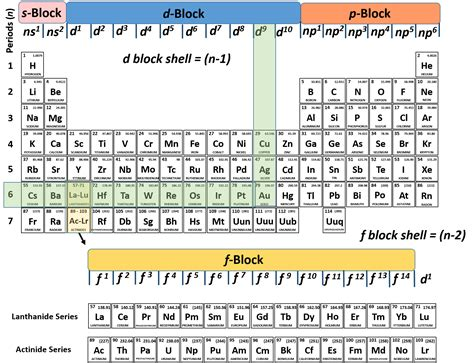 Silver Abbreviation Periodic Table by What Is The Abbreviation For Gold On The Periodic Table