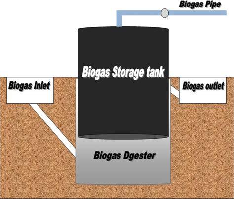 gobar gas plant design diagram biogas plant arti biogas construction and gobar gas