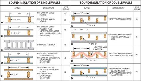 sound batt insulation stc ratings untitled document cmfac groups et byu net