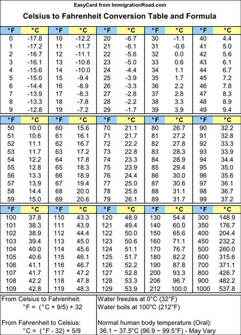Celsius To Fahrenheit Table by The Celsius To Fahrenheit Conversion Table And Formula Can