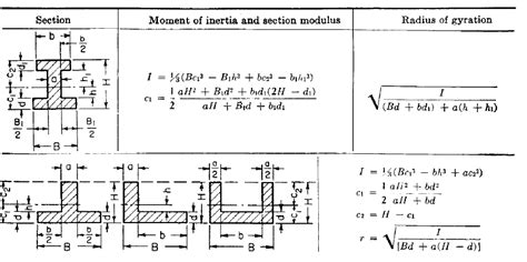 moment of inertia for different sections c evil engineering