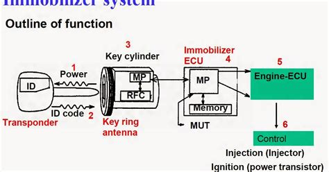 Kunci Kontak Immobilizer mekanik cara mengatasi kunci immobilizer hilang