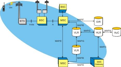 low level network diagram ss7 protocol layers driverlayer search engine