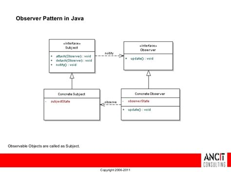net listener pattern design patterns observer pattern