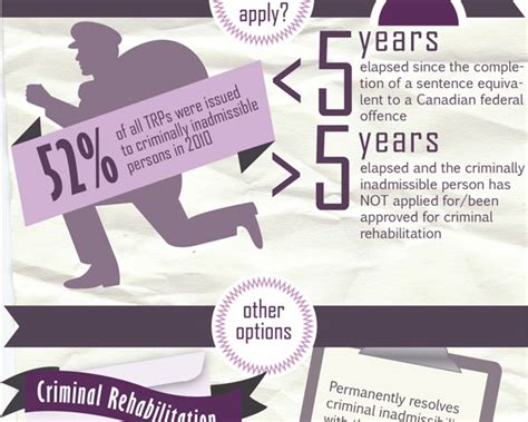 Canada Conditional Discharge Criminal Record Temporary Resident Permits Infographic Dui Canada Entry