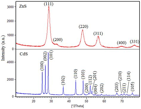 xrd pattern exle ijms free full text visible light induced degradation