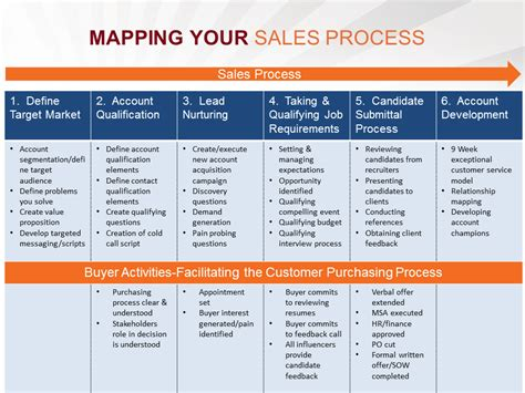 How To Work Your Sales Process   Your Own Online Business