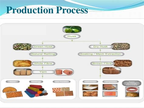Coir Mattress Manufacturing Process coir industries india s fibre
