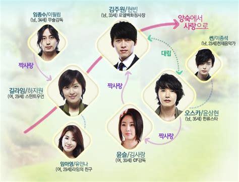 Because This Is My Dvd Drama Korea asian series secret garden kdrama 2010