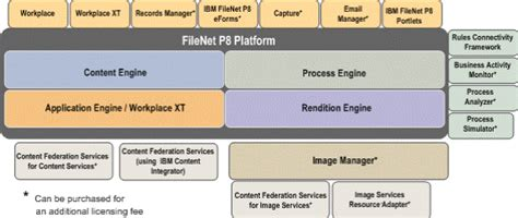 filenet architecture diagram distributed architecture of enterprise information systems