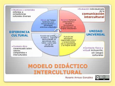 Modelo De Curriculum Multicultural Y Orientación Multicultural Curriculum Intercultural