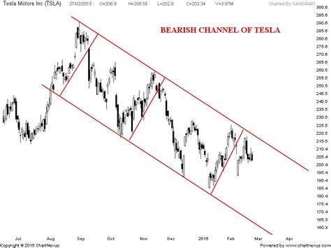 stock pattern channel stock market chart analysis tesla bearish channel
