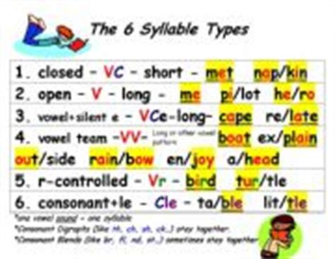 6 Syllable Types Worksheets by Worksheet The 6 Syllable Types