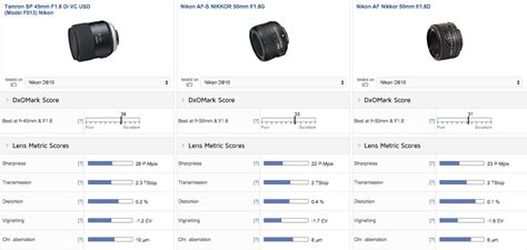 tamron sp mm   vc usd lens   mount tested